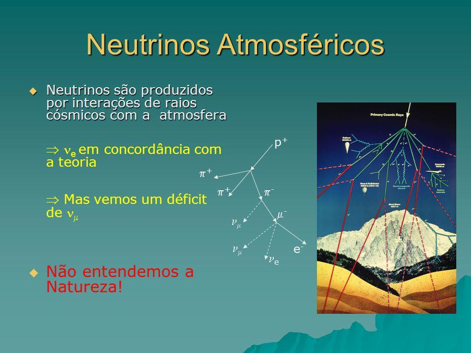 Neutrinos Atmosféricos Neutrinos são produzidos por interações de raios cósmicos com a atmosfera Neutrinos são produzidos por interações de raios cósm