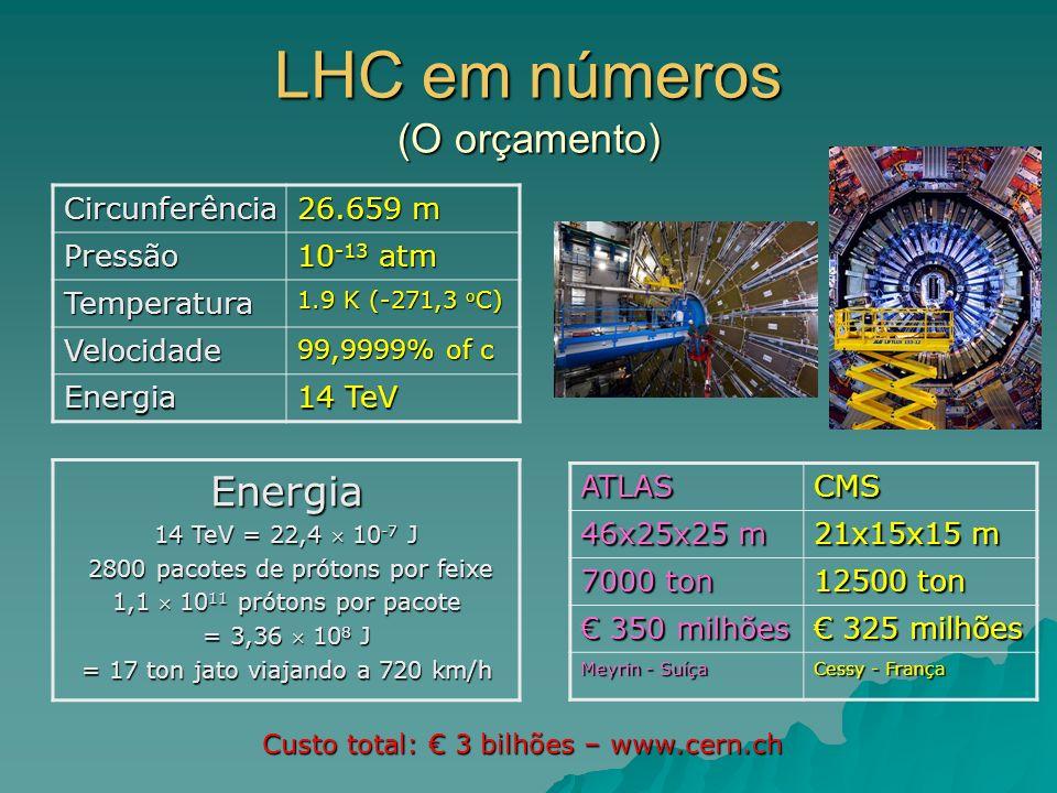 LHC em números (O orçamento) Energia 14 TeV = 22,4 10 -7 J 2800 pacotes de prótons por feixe 2800 pacotes de prótons por feixe 1,1 10 11 prótons por p