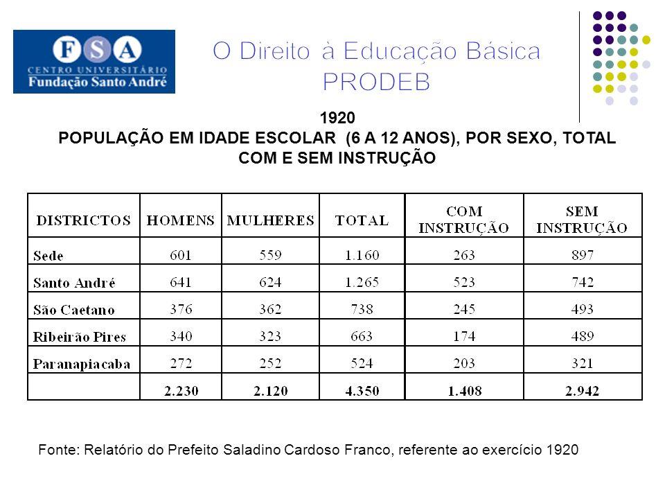 1920 POPULAÇÃO EM IDADE ESCOLAR (6 A 12 ANOS), POR SEXO, TOTAL COM E SEM INSTRUÇÃO Fonte: Relatório do Prefeito Saladino Cardoso Franco, referente ao