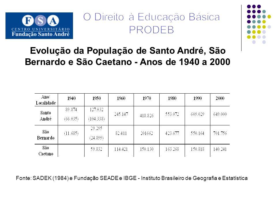 Evolução da População de Santo André, São Bernardo e São Caetano - Anos de 1940 a 2000 Fonte: SADEK (1984) e Fundação SEADE e IBGE - Instituto Brasile