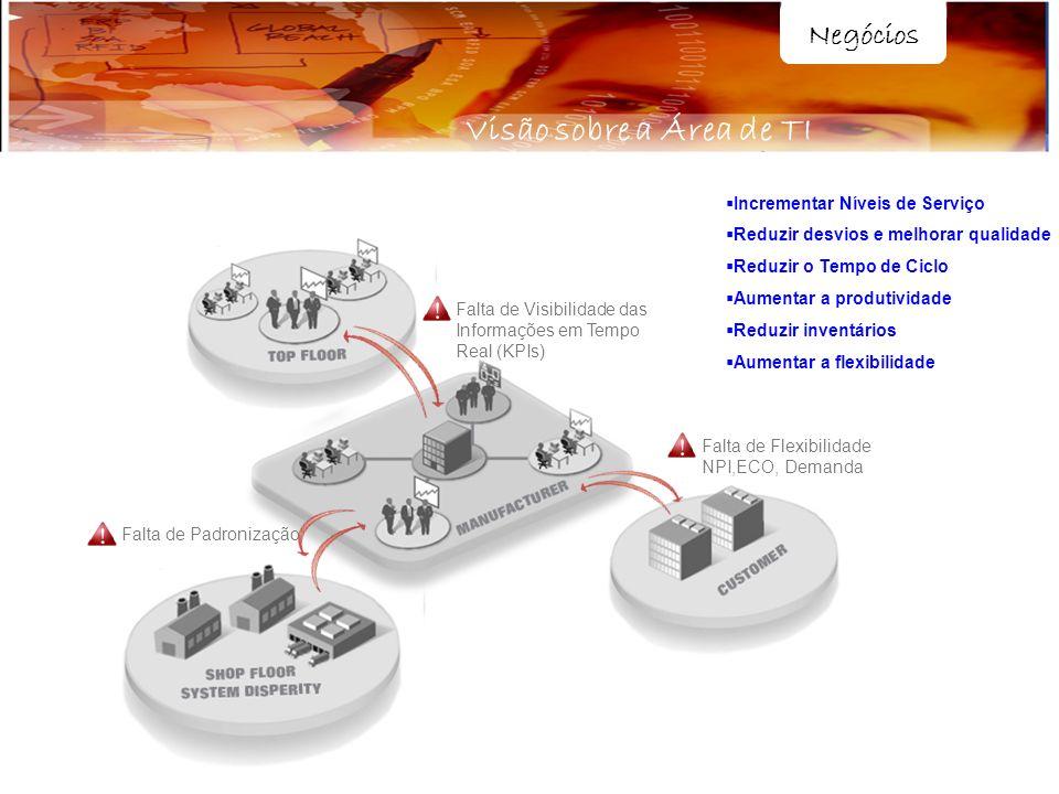 Negócios Visão sobre a Área de TI Falta de Padronização Falta de Visibilidade das Informações em Tempo Real (KPIs) Falta de Flexibilidade NPI,ECO, Dem