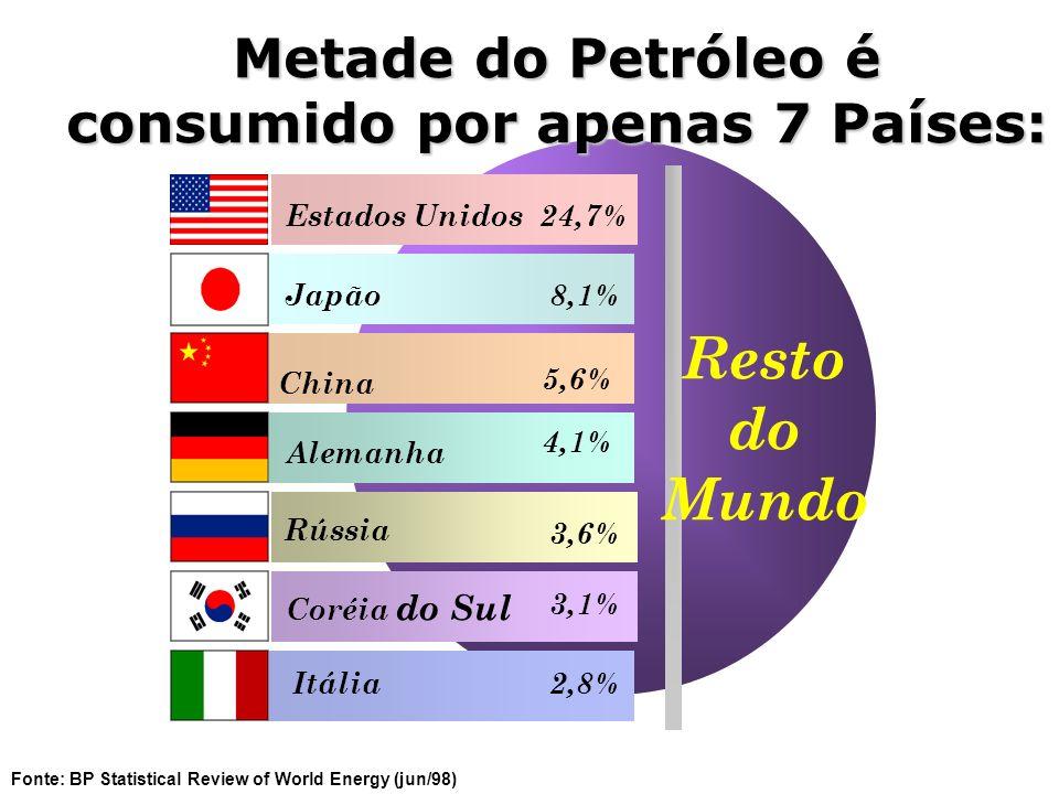 Resto do Mundo Estados Unidos Japão China Alemanha Rússia Coréia do Sul Itália 24,7% 8,1% 5,6% 4,1% 3,6% 3,1% 2,8% Fonte: BP Statistical Review of Wor