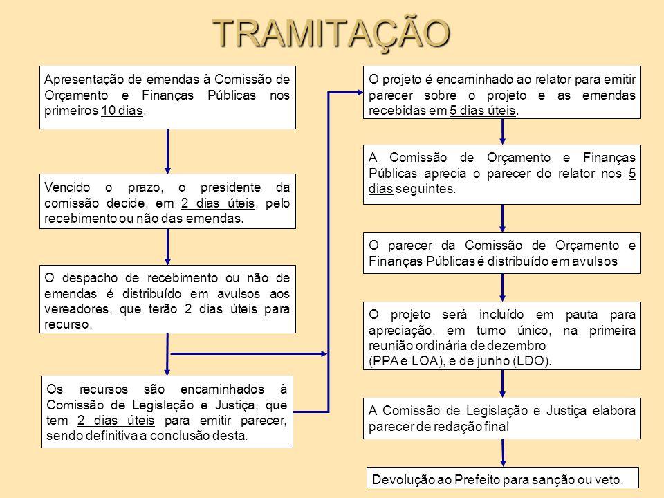 Exemplo: 17 02 Classificação Funcional Classificação Institucional Órgão Função Subfunção Programa Descrição do projeto / atividade 1.
