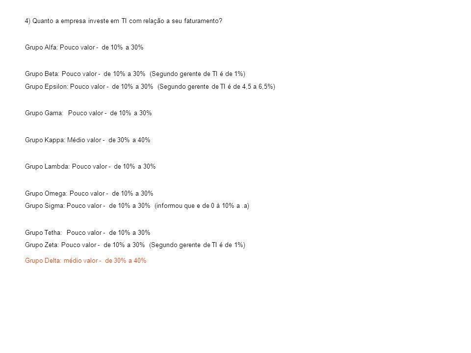 4) Quanto a empresa investe em TI com relação a seu faturamento? Grupo Alfa: Pouco valor - de 10% a 30% Grupo Beta: Pouco valor - de 10% a 30% (Segund