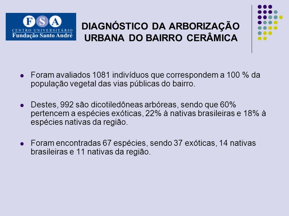DIAGNÓSTICO DA ARBORIZAÇÃO URBANA DO BAIRRO CERÂMICA Foram avaliados 1081 indivíduos que correspondem a 100 % da população vegetal das vias públicas d