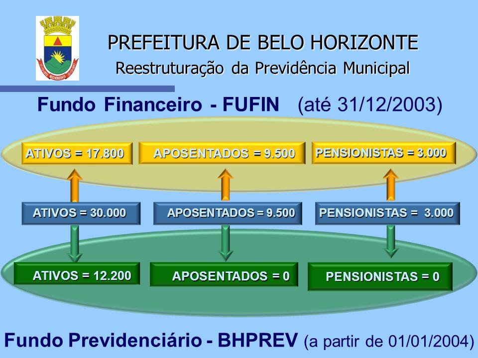 PREFEITURA DE BELO HORIZONTE Reestruturação da Previdência Municipal Fundo Financeiro - FUFIN (até 31/12/2003) ATIVOS = 17.800 APOSENTADOS = 9.500 PEN