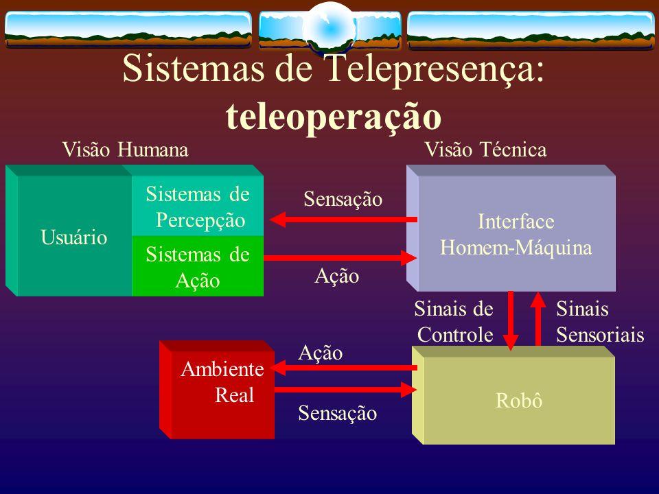 Sistemas de Telepresença: teleoperação Sistemas de Ação Interface Homem-Máquina Sensação Ação Visão HumanaVisão Técnica Sistemas de Percepção Usuário