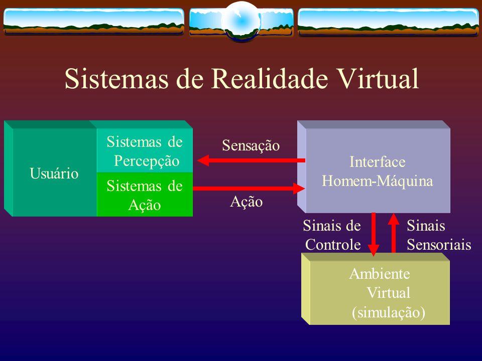 Sistemas de Realidade Virtual Sistemas de Ação Interface Homem-Máquina Sensação Ação Sistemas de Percepção Usuário Ambiente Virtual (simulação) Sinais