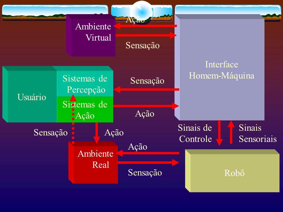 Sistemas de Ação Interface Homem-Máquina Sensação Ação Sistemas de Percepção Usuário Robô Ambiente Real Sensação Ação Sinais de Controle Ambiente Virt