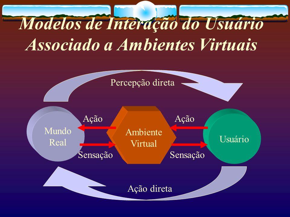 Modelos de Interação do Usuário Associado a Ambientes Virtuais Mundo Real Usuário Ambiente Virtual Percepção direta Ação direta Sensação Ação Sensação
