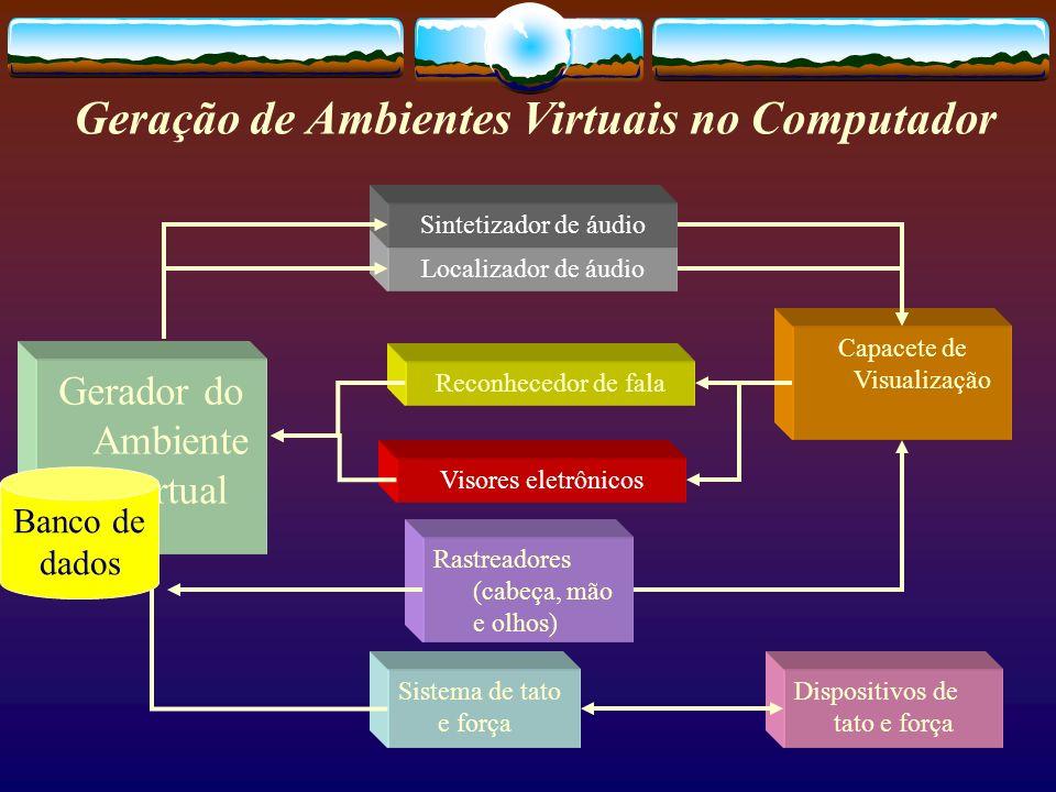 Localizador de áudio Sintetizador de áudio Geração de Ambientes Virtuais no Computador Gerador do Ambiente Virtual Reconhecedor de fala Visores eletrô