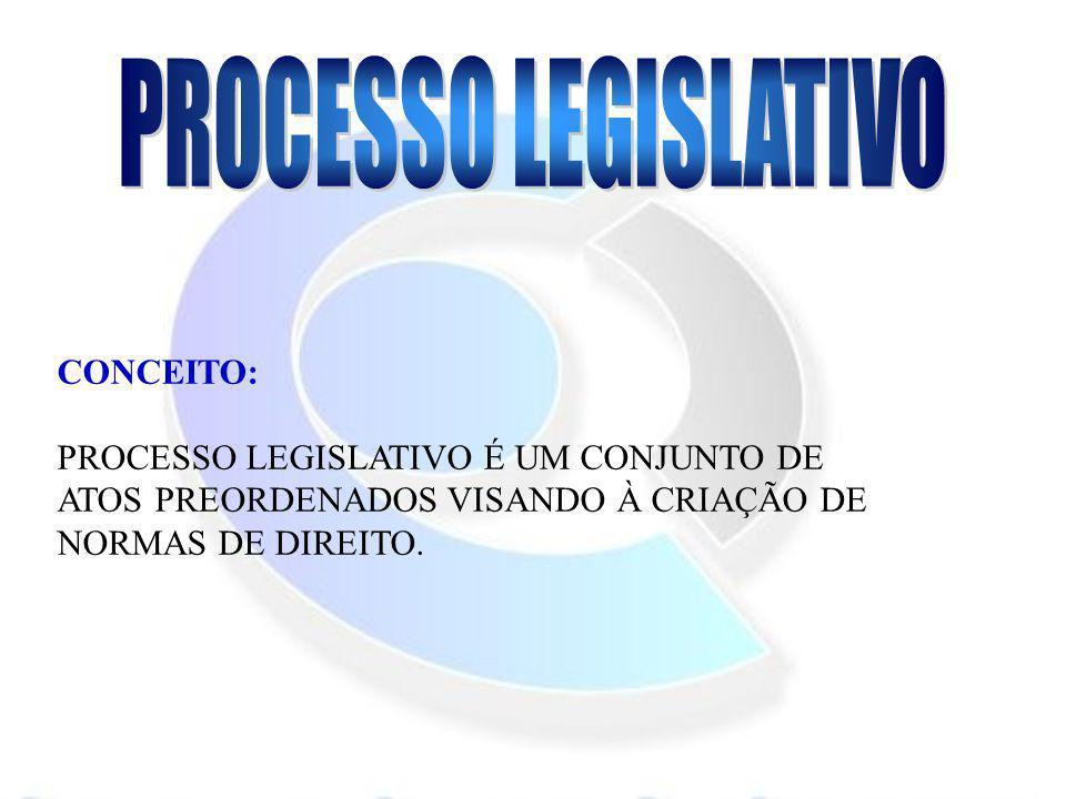 CONCEITO: PROCESSO LEGISLATIVO É UM CONJUNTO DE ATOS PREORDENADOS VISANDO À CRIAÇÃO DE NORMAS DE DIREITO.