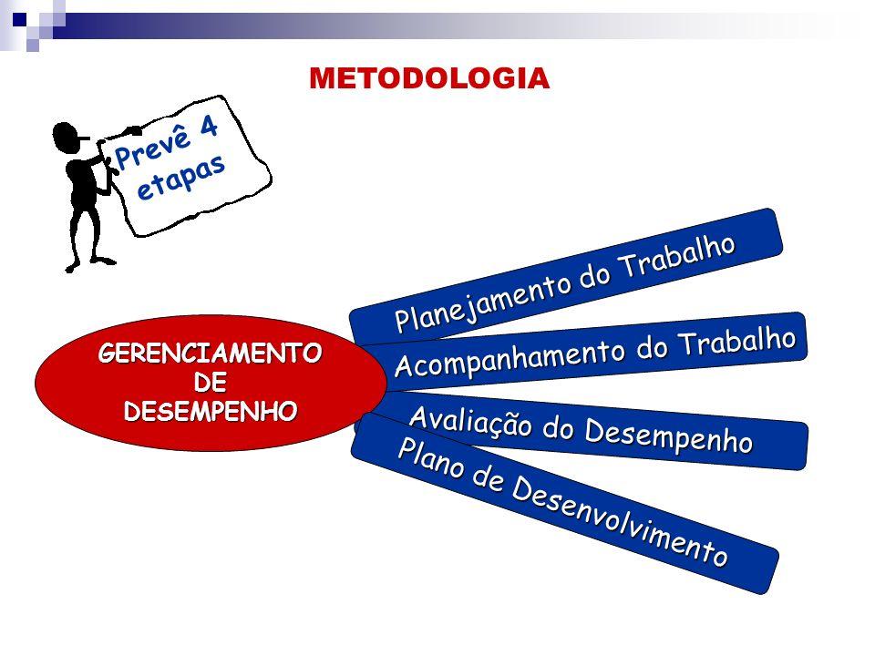 Prevê 4 etapas Planejamento do Trabalho Avaliação do Desempenho Acompanhamento do Trabalho Acompanhamento do Trabalho GERENCIAMENTODEDESEMPENHO Plano