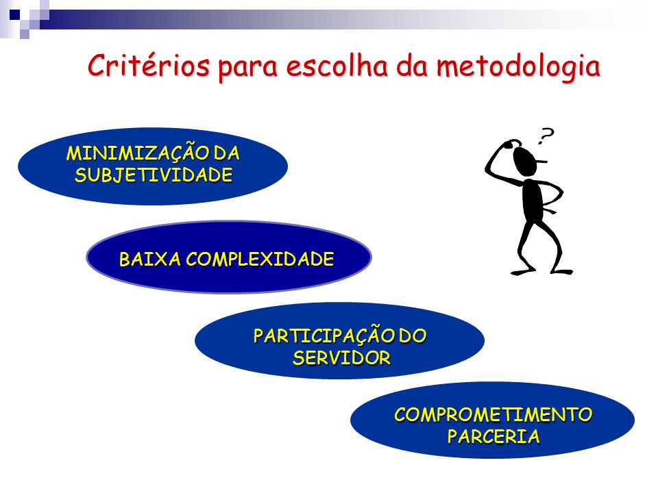 Critérios para escolha da metodologia BAIXA COMPLEXIDADE MINIMIZAÇÃO DA SUBJETIVIDADE PARTICIPAÇÃO DO SERVIDOR SERVIDOR COMPROMETIMENTO PARCERIA PARCE