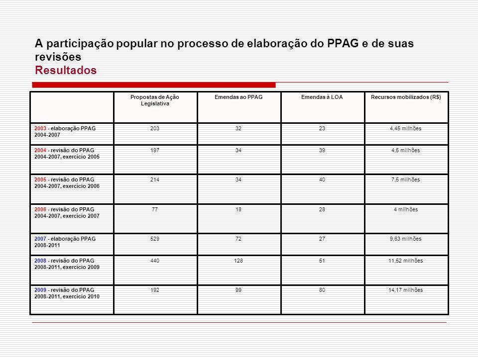 A participação popular no processo de elaboração do PPAG e de suas revisões Resultados 14,17 milhões80991922009 - revisão do PPAG 2008-2011, exercício