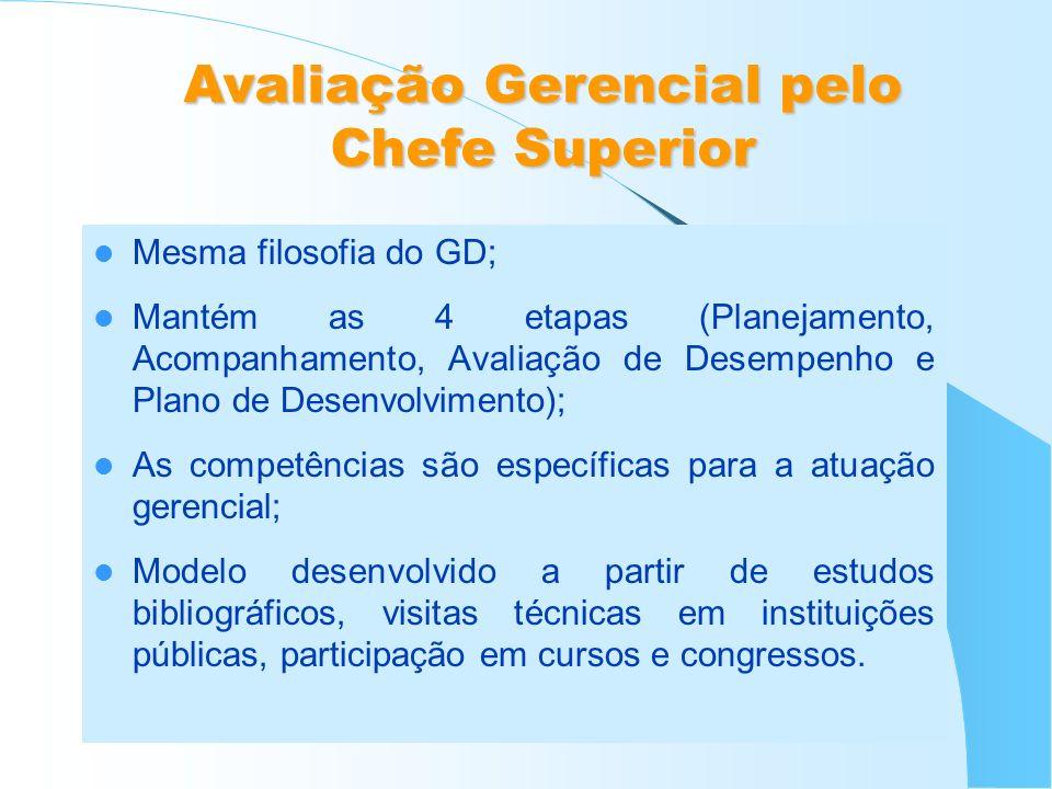 Mesma filosofia do GD; Mantém as 4 etapas (Planejamento, Acompanhamento, Avaliação de Desempenho e Plano de Desenvolvimento); As competências são espe
