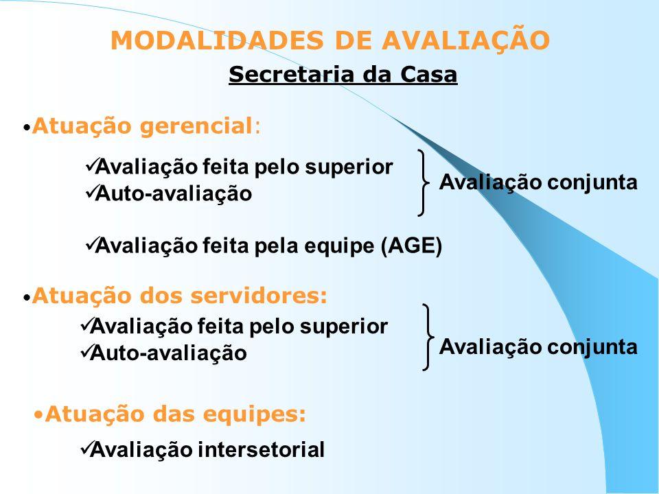 MODALIDADES DE AVALIAÇÃO Atuação gerencial: Atuação dos servidores: Avaliação feita pelo superior Auto-avaliação Avaliação feita pela equipe (AGE) Ava