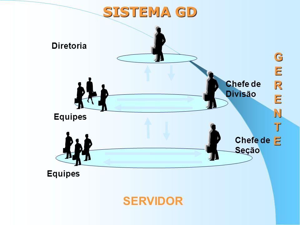 SISTEMA GD GERENTEGERENTEGERENTEGERENTE Chefe de Seção Chefe de Divisão Equipes Diretoria Equipes SERVIDOR