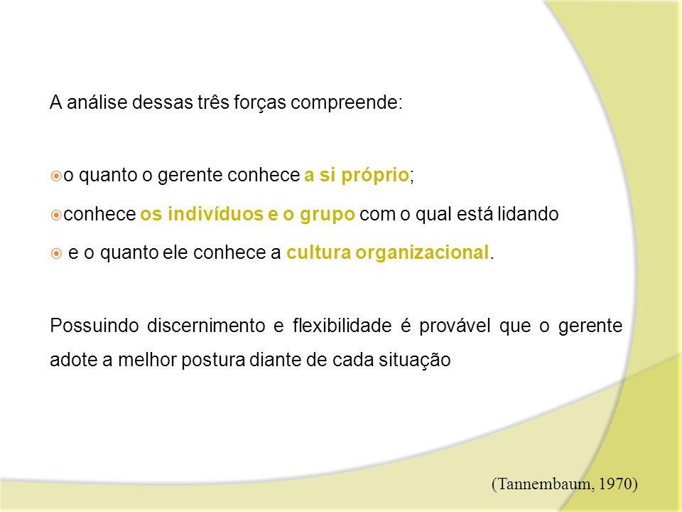 A análise dessas três forças compreende: o quanto o gerente conhece a si próprio; conhece os indivíduos e o grupo com o qual está lidando e o quanto e