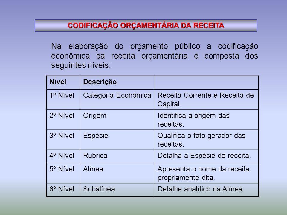 CODIFICAÇÃO ORÇAMENTÁRIA DA RECEITA Na elaboração do orçamento público a codificação econômica da receita orçamentária é composta dos seguintes níveis