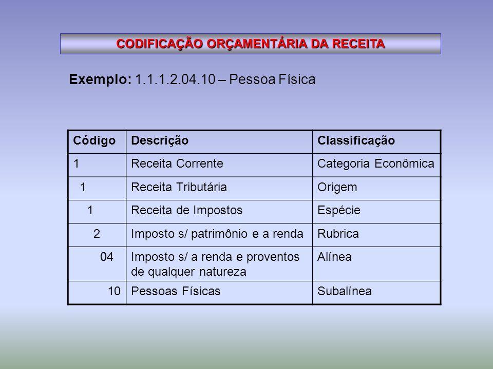 CODIFICAÇÃO ORÇAMENTÁRIA DA RECEITA Exemplo: 1.1.1.2.04.10 – Pessoa Física CódigoDescriçãoClassificação 1Receita CorrenteCategoria Econômica 1Receita