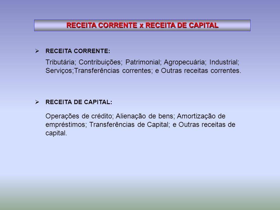 RECEITA CORRENTE x RECEITA DE CAPITAL Operações de crédito; Alienação de bens; Amortização de empréstimos; Transferências de Capital; e Outras receita