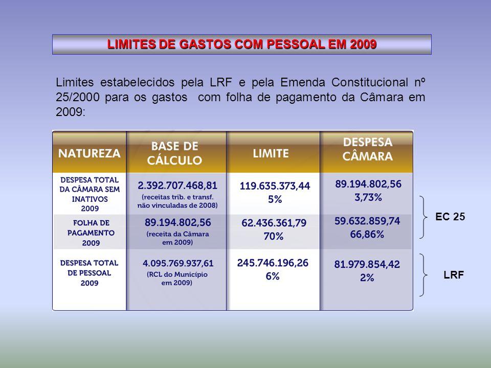 Limites estabelecidos pela LRF e pela Emenda Constitucional nº 25/2000 para os gastos com folha de pagamento da Câmara em 2009: LIMITES DE GASTOS COM