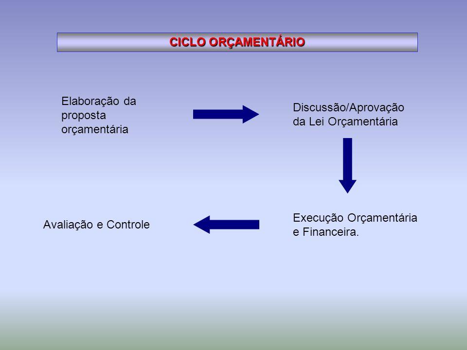 CICLO ORÇAMENTÁRIO Elaboração da proposta orçamentária Discussão/Aprovação da Lei Orçamentária Execução Orçamentária e Financeira. Avaliação e Control