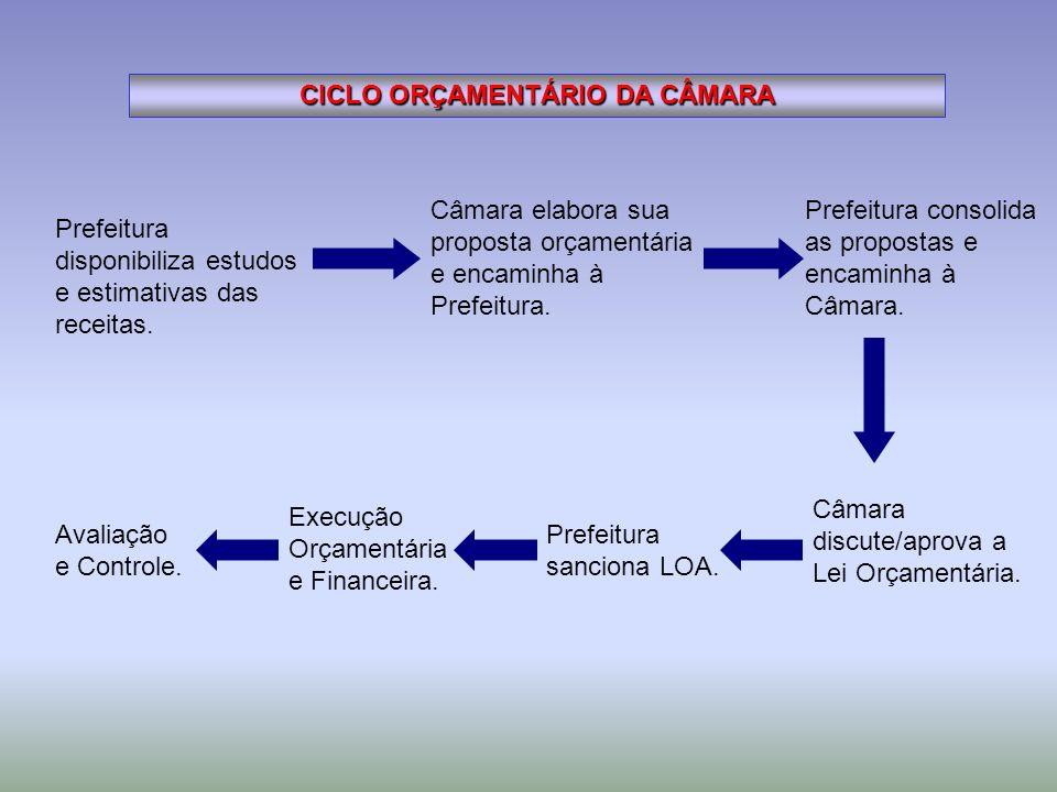 CICLO ORÇAMENTÁRIO DA CÂMARA Prefeitura disponibiliza estudos e estimativas das receitas. Câmara discute/aprova a Lei Orçamentária. Execução Orçamentá