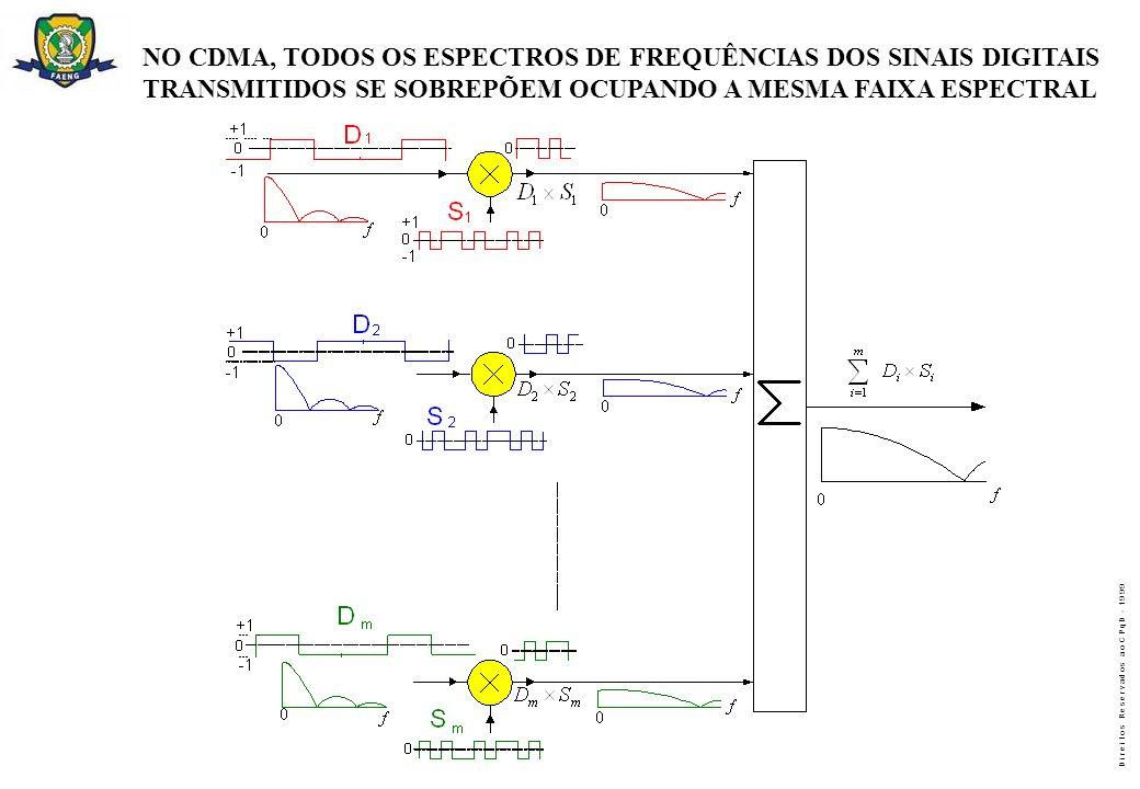 D i r e i t o s R e s e r v a d o s a o C P q D - 1 9 9 9 NO CDMA, TODOS OS ESPECTROS DE FREQUÊNCIAS DOS SINAIS DIGITAIS TRANSMITIDOS SE SOBREPÕEM OCU