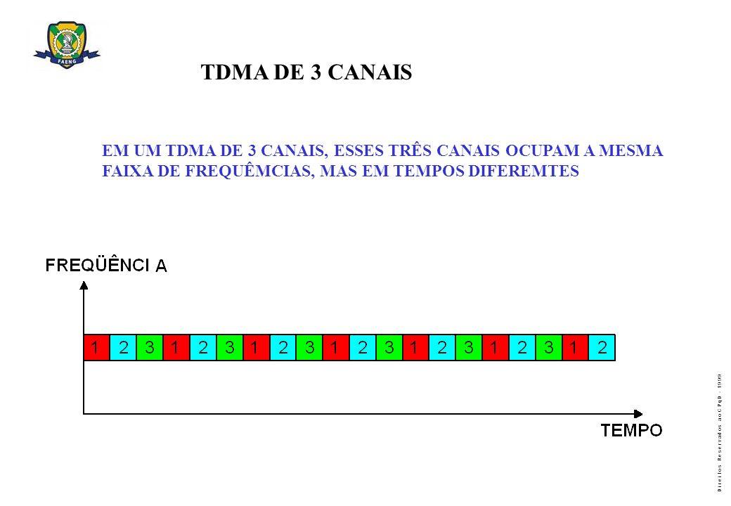 D i r e i t o s R e s e r v a d o s a o C P q D - 1 9 9 9 A TRANSMISSÃO CDMA-ONE É REPETIDA EM TODOS OS 21 SETORES DO SISTEMA CELULAR.