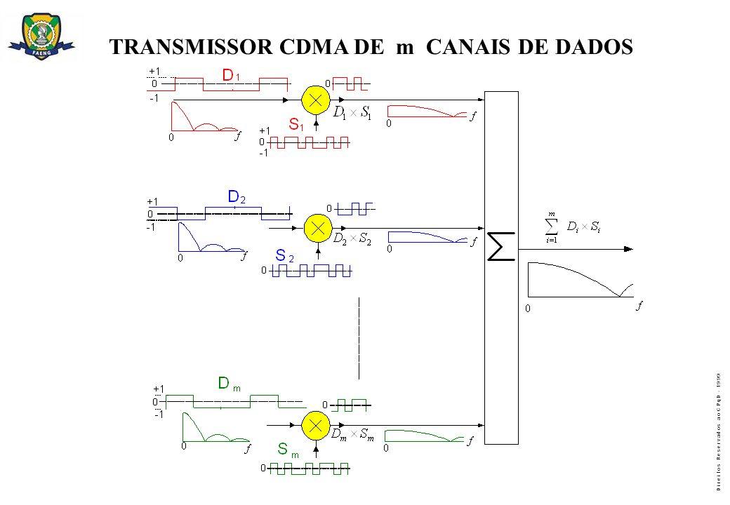 D i r e i t o s R e s e r v a d o s a o C P q D - 1 9 9 9 TRANSMISSOR CDMA DE m CANAIS DE DADOS