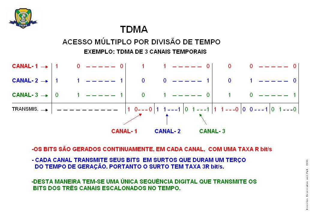 D i r e i t o s R e s e r v a d o s a o C P q D - 1 9 9 9 DESCRIÇÃO FUNCIONAL DO TDMA D-AMPS