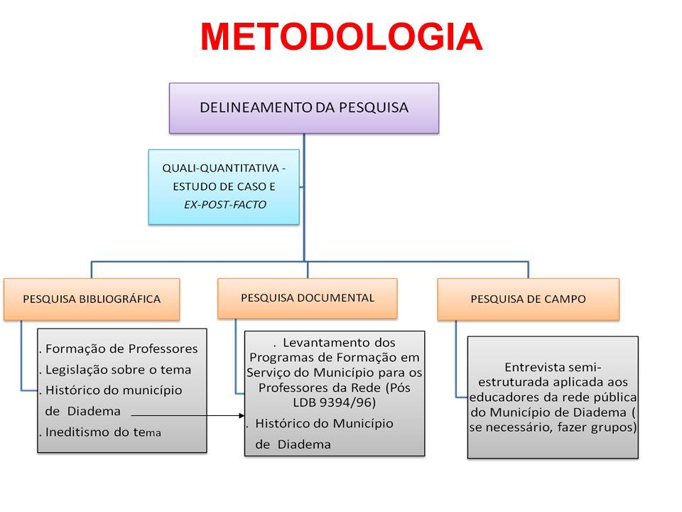 AMOSTRA PROFESSORES DE CADA REGIÃO GEOGRÁFICA DO MUNICÍPIO DE DIADEMA, COM MÉDIA DE 30 A 35 ANOS DE IDADE E 14 ANOS DE ATUAÇÃO JUNTO À ESTA REDE EM QUALQUER MODALIDADE DE ENSINO PROFISSIONAIS DA REDE PÚBLICA DE EDUCAÇÃO DO MUNICÍPIO DE DIADEMA QUE ATUAVAM ANTES DE 1996, PORTANTO, ANTES DA LDB 9394/96