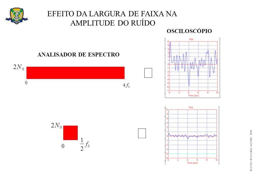 EFEITO DA LARGURA DE FAIXA NA AMPLITUDE DO RUÍDO OSCILOSCÓPIO ANALISADOR DE ESPECTRO b f4 0 0 b f 2 1 0 2N 0 2N