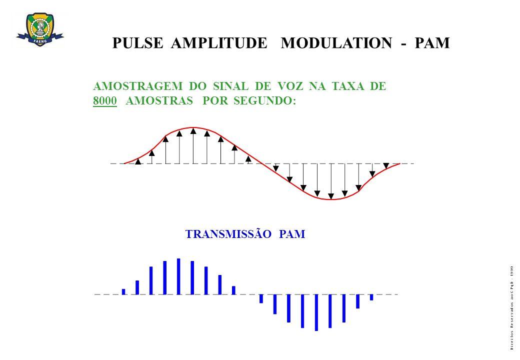 D i r e i t o s R e s e r v a d o s a o C P q D - 1 9 9 9 PULSE AMPLITUDE MODULATION - PAM AMOSTRAGEM DO SINAL DE VOZ NA TAXA DE 8000 AMOSTRAS POR SEG