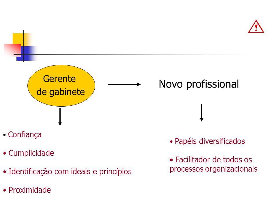 Quais são os fatores dificultadores da função gerencial?