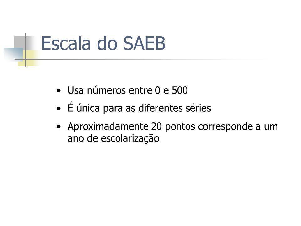 Escala do SAEB Usa números entre 0 e 500 É única para as diferentes séries Aproximadamente 20 pontos corresponde a um ano de escolarização