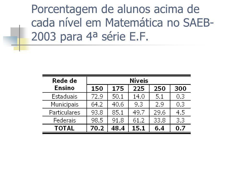 Porcentagem de alunos acima de cada nível em Matemática no SAEB- 2003 para 4ª série E.F.