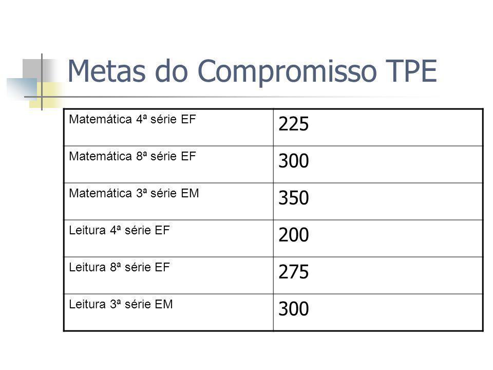 Metas do Compromisso TPE Matemática 4ª série EF 225 Matemática 8ª série EF 300 Matemática 3ª série EM 350 Leitura 4ª série EF 200 Leitura 8ª série EF 275 Leitura 3ª série EM 300