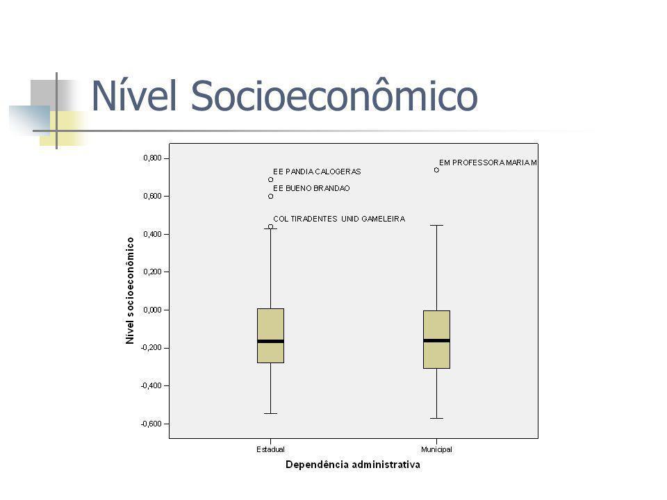 Nível Socioeconômico
