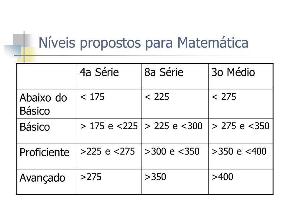 Níveis propostos para Matemática 4a Série8a Série3o Médio Abaixo do Básico < 175< 225< 275 Básico > 175 e <225> 225 e <300> 275 e <350 Proficiente >225 e <275>300 e <350>350 e <400 Avançado >275>350>400