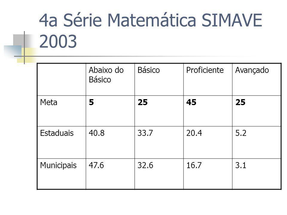 4a Série Matemática SIMAVE 2003 Abaixo do Básico BásicoProficienteAvançado Meta5254525 Estaduais40.833.720.45.2 Municipais47.632.616.73.1