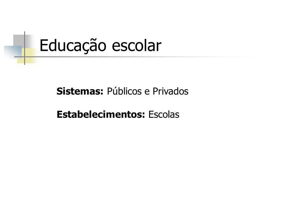 Educação escolar Sistemas: Públicos e Privados Estabelecimentos: Escolas