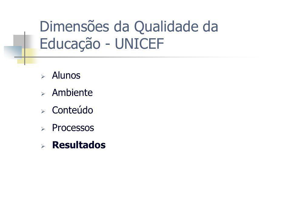 Dimensões da Qualidade da Educação - UNICEF Alunos Ambiente Conteúdo Processos Resultados