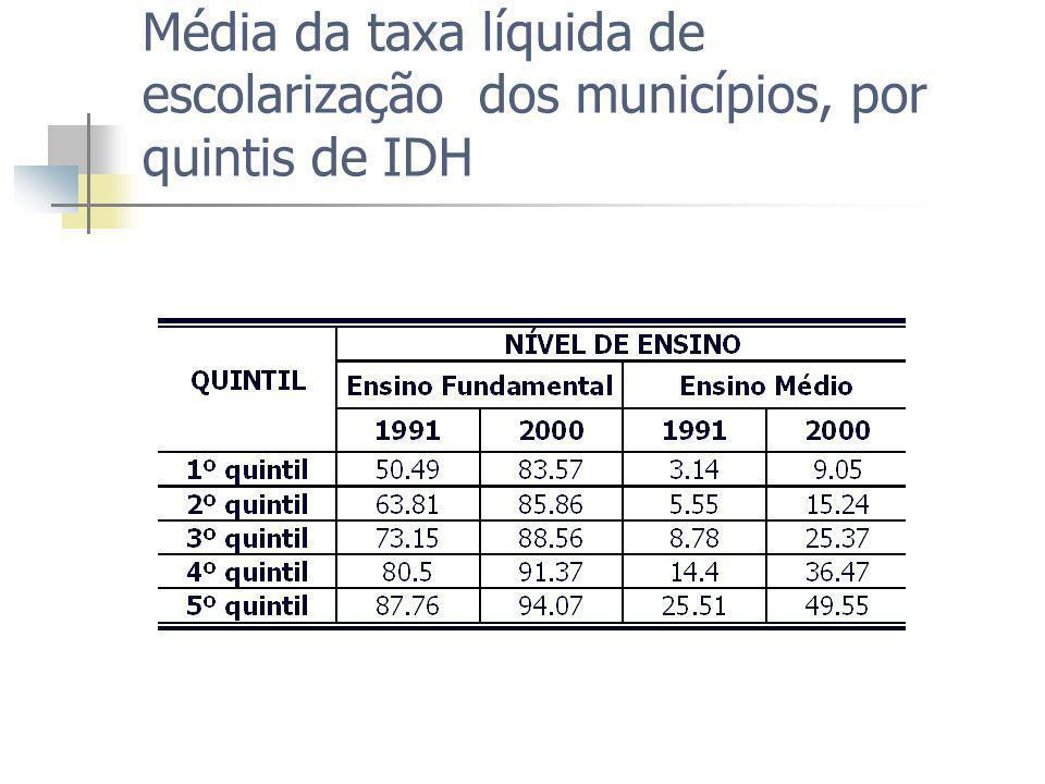 Média da taxa líquida de escolarização dos municípios, por quintis de IDH