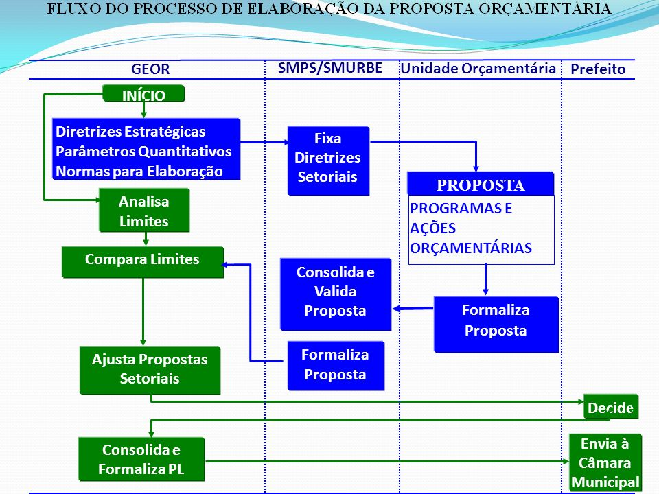 Diretrizes Estratégicas Parâmetros Quantitativos Normas para Elaboração PROGRAMAS E AÇÕES ORÇAMENTÁRIAS INÍCIO Compara Limites Ajusta Propostas Setori