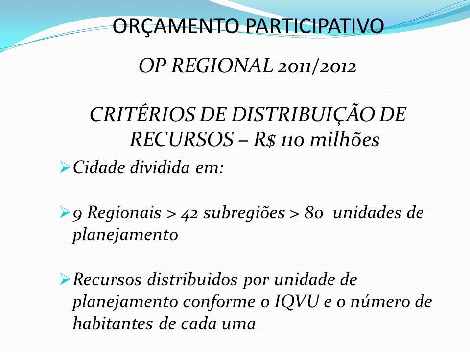 ORÇAMENTO PARTICIPATIVO OP REGIONAL 2011/2012 CRITÉRIOS DE DISTRIBUIÇÃO DE RECURSOS – R$ 110 milhões Cidade dividida em: 9 Regionais > 42 subregiões > 80 unidades de planejamento Recursos distribuidos por unidade de planejamento conforme o IQVU e o número de habitantes de cada uma