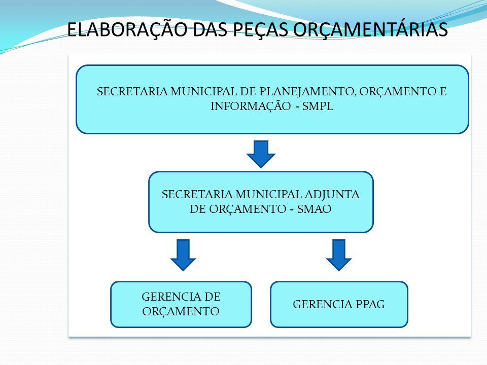 ELABORAÇÃO DAS PEÇAS ORÇAMENTÁRIAS SECRETARIA MUNICIPAL DE PLANEJAMENTO, ORÇAMENTO E INFORMAÇÃO - SMPL SECRETARIA MUNICIPAL ADJUNTA DE ORÇAMENTO - SMAO GERENCIA PPAG GERENCIA DE ORÇAMENTO