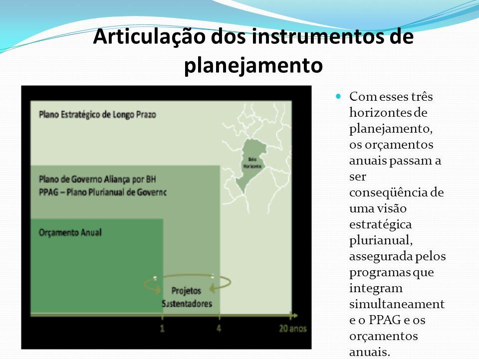 Articulação dos instrumentos de planejamento Com esses três horizontes de planejamento, os orçamentos anuais passam a ser conseqüência de uma visão estratégica plurianual, assegurada pelos programas que integram simultaneament e o PPAG e os orçamentos anuais.